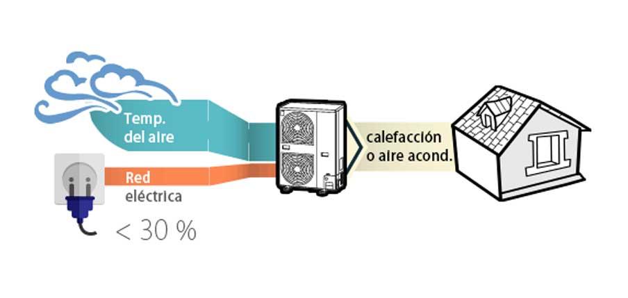 ventilación eficiente