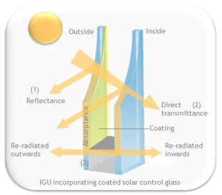 Cristal de Control Solar